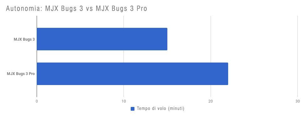 Bugs 3 vs Bugs 3 Pro - Autonomia