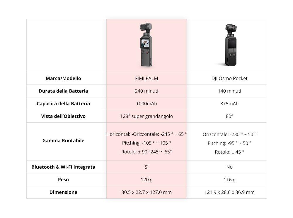 Xiaomi FIMI PALM vs DJI OSMO POCKET